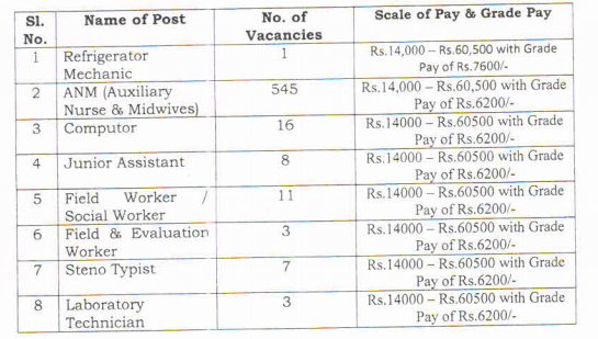 Salary Details